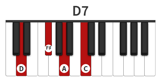 Hp M R 7 Piano D7 Chord D7 Chord Piano D Dominant Seventh