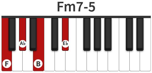Trên đàn phím Piano, chúng tôi quy chiếu Cb = B để bạn tiện theo dõi và thực hành. Theo tính chất hợp âm về quãng, bạn phải giữ nguyên mẫu F - Ab - Cb - Eb khi viết hợp âm Fm7b5 nhé !