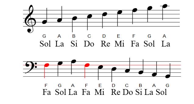hợp âm đàn organ