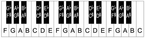 cách học đàn piano nhanh nhất 5