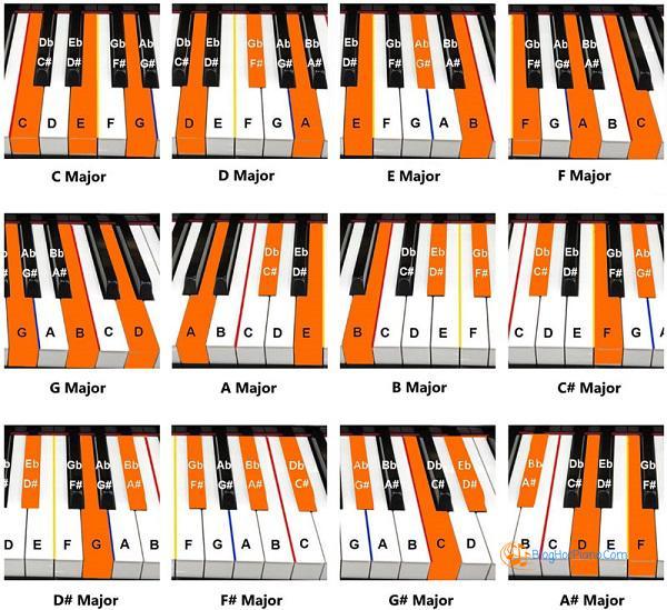 hơp âm piano