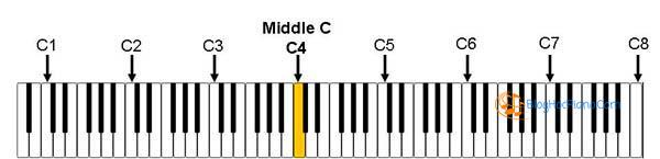 hướng dẫn học đàn piano cơ bản 1