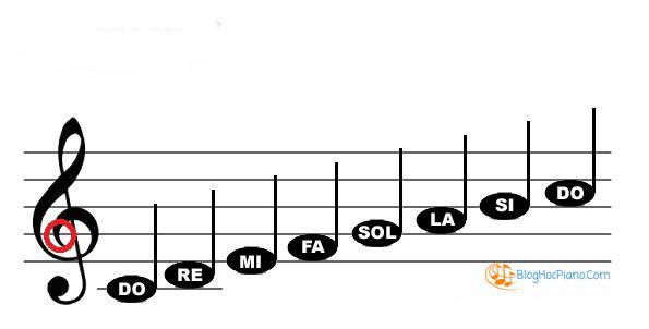 nốt nhạc trên bản nhạc khóa sol