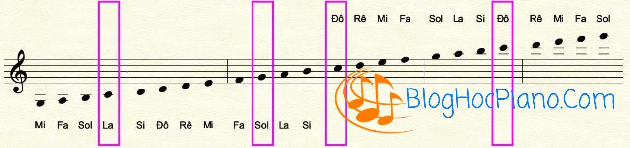 Vị trí nốt nhạc trên khuông nhạc
